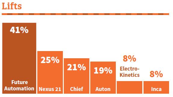 Future Automation - №1 в рейтинге самых продаваемых брендов